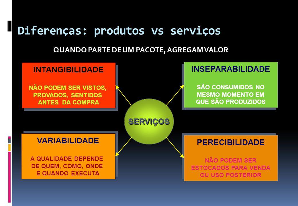 Diferenças: produtos vs serviços