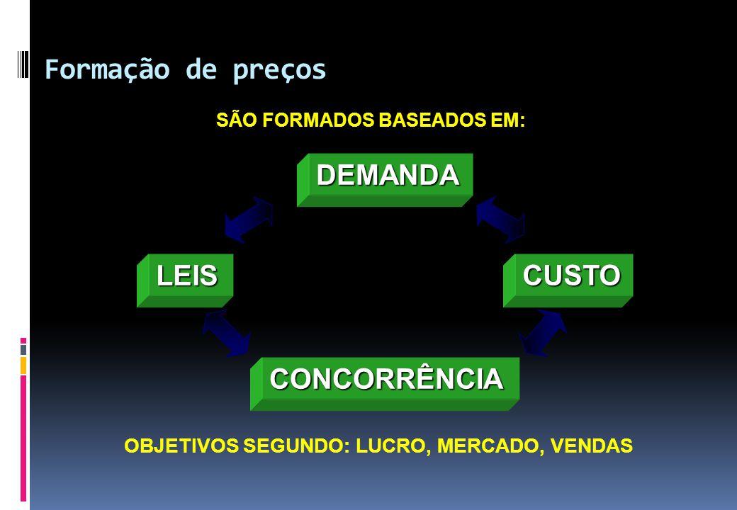 Formação de preços DEMANDA CONCORRÊNCIA CUSTO LEIS