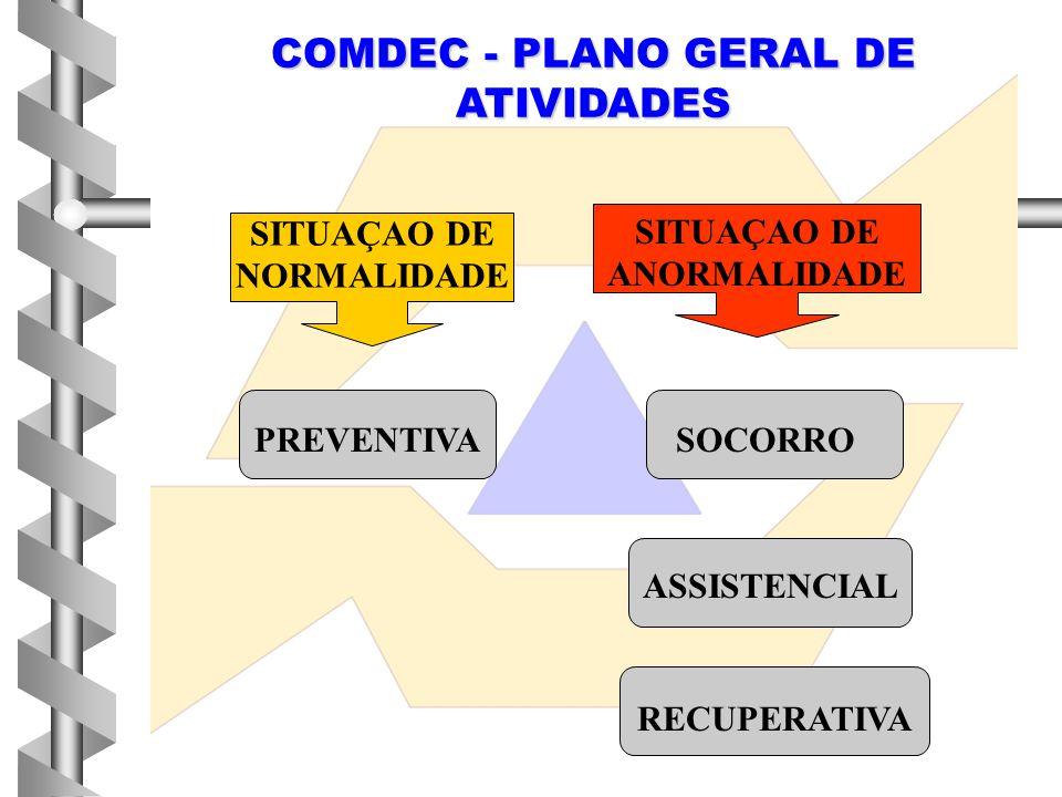SITUAÇAO DE NORMALIDADE SITUAÇAO DE ANORMALIDADE