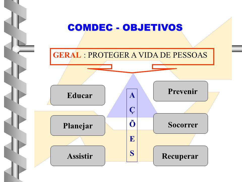 COMDEC - OBJETIVOS GERAL : PROTEGER A VIDA DE PESSOAS Prevenir Educar