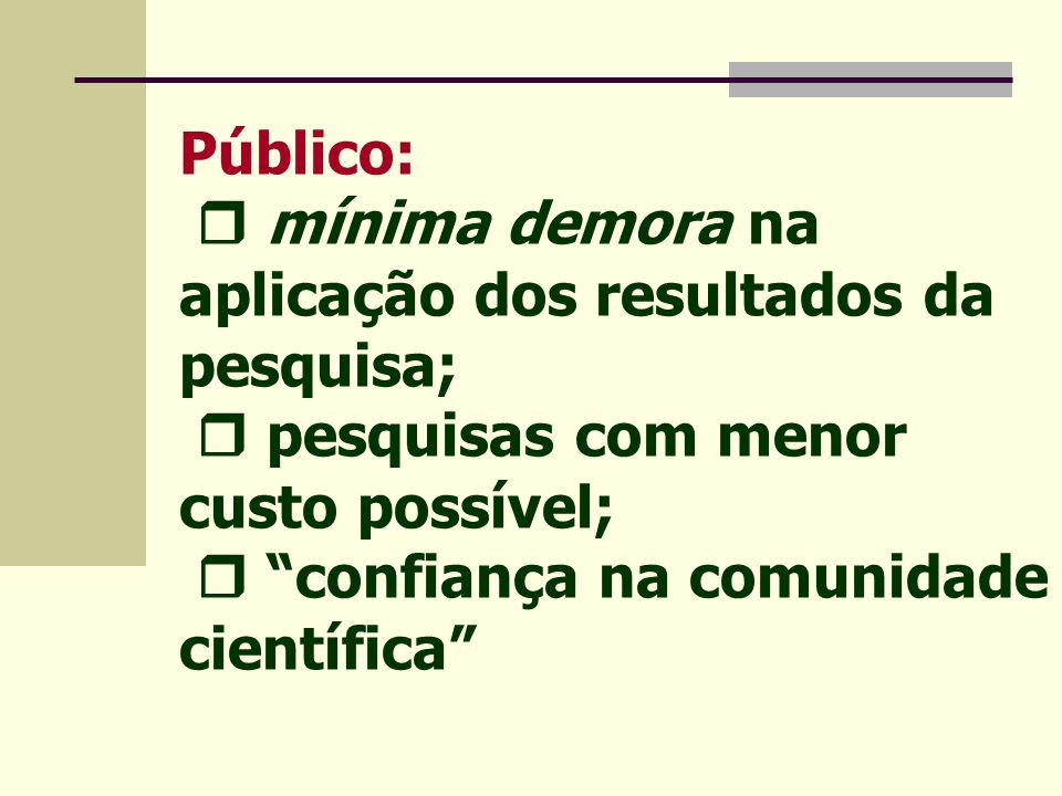 Público:  mínima demora na aplicação dos resultados da pesquisa;  pesquisas com menor custo possível;  confiança na comunidade científica