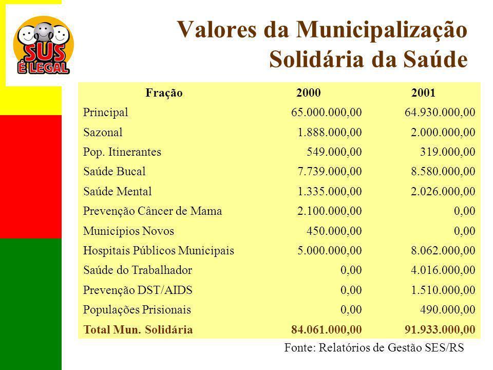Valores da Municipalização Solidária da Saúde