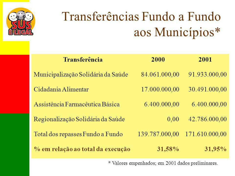 Transferências Fundo a Fundo aos Municípios*