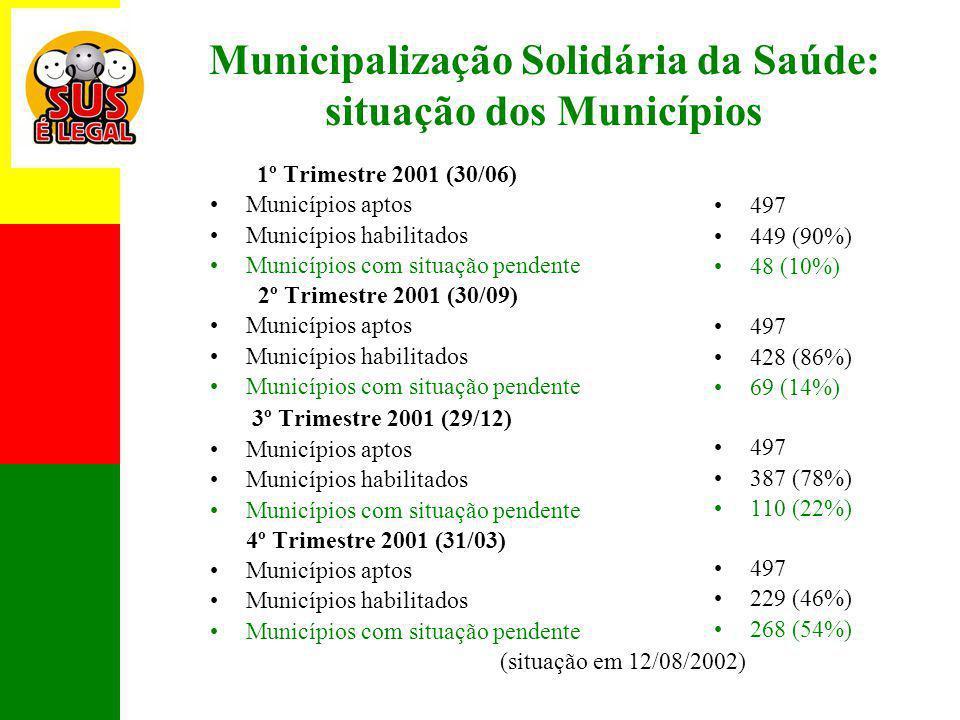 Municipalização Solidária da Saúde: situação dos Municípios