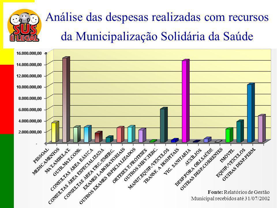 Análise das despesas realizadas com recursos da Municipalização Solidária da Saúde
