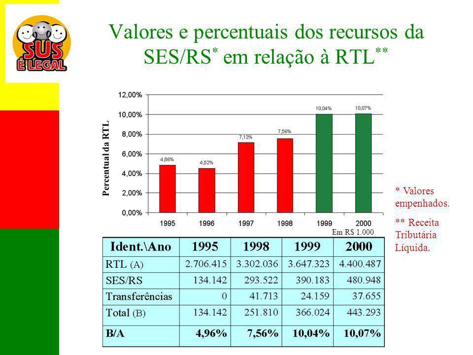 Valores e percentuais dos recursos da SES/RS* em relação à RTL**