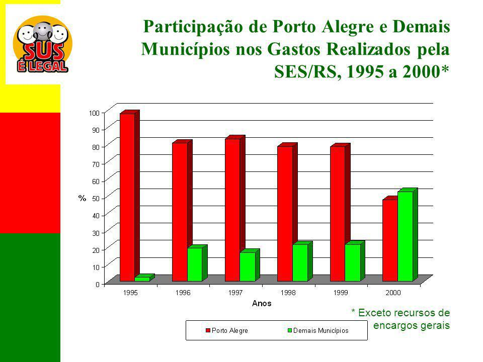 Participação de Porto Alegre e Demais Municípios nos Gastos Realizados pela SES/RS, 1995 a 2000*