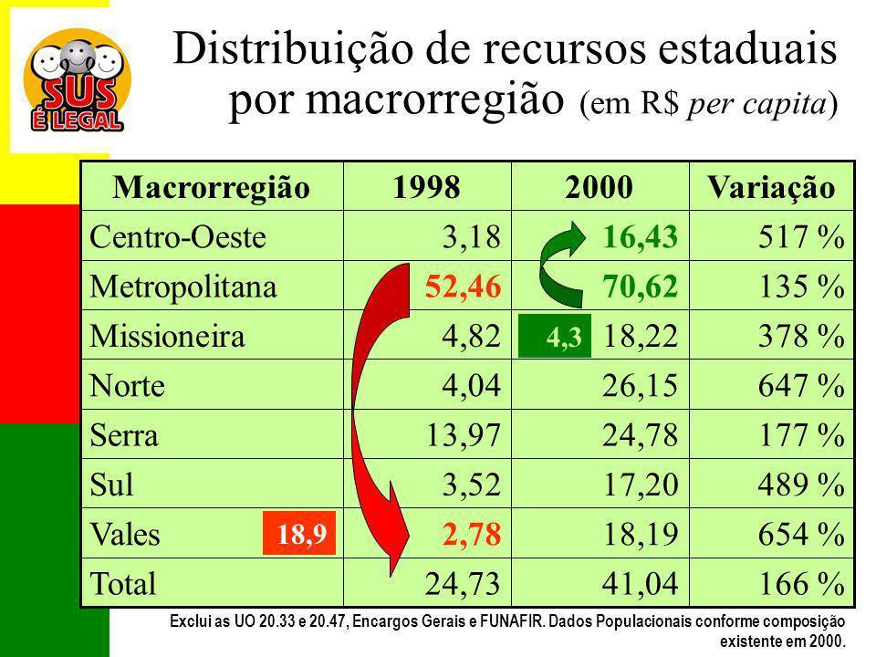 Distribuição de recursos estaduais por macrorregião (em R$ per capita)