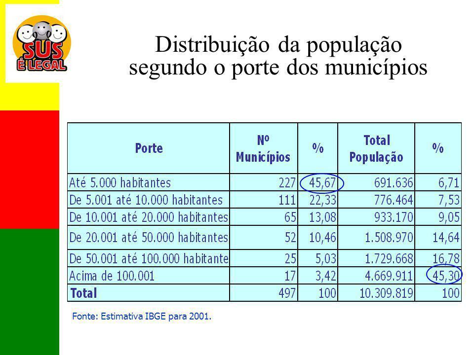 Distribuição da população segundo o porte dos municípios