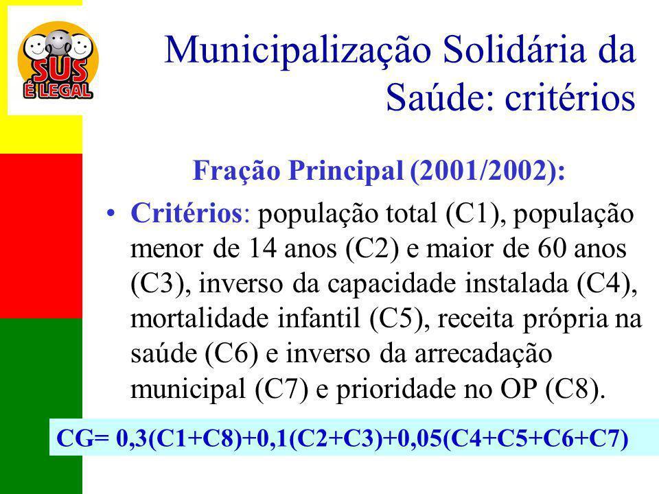 Municipalização Solidária da Saúde: critérios