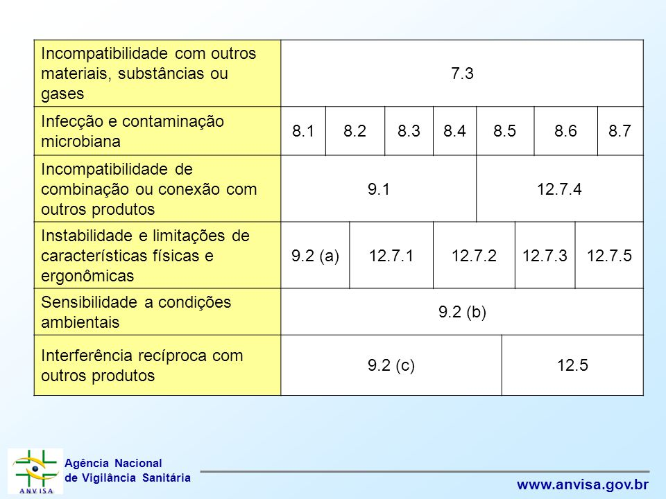 Incompatibilidade com outros materiais, substâncias ou gases