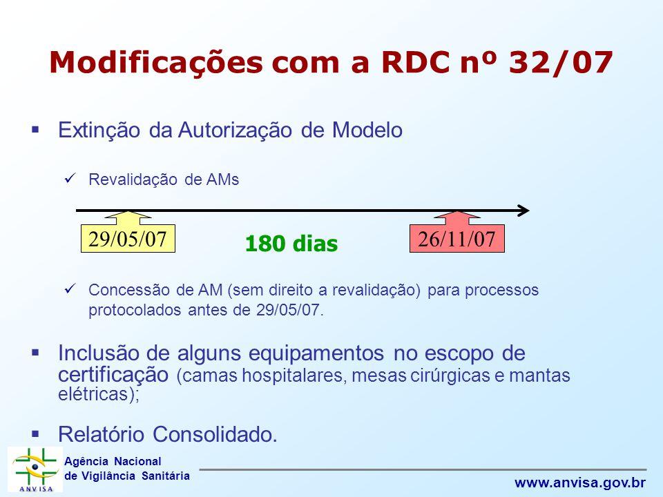Modificações com a RDC nº 32/07