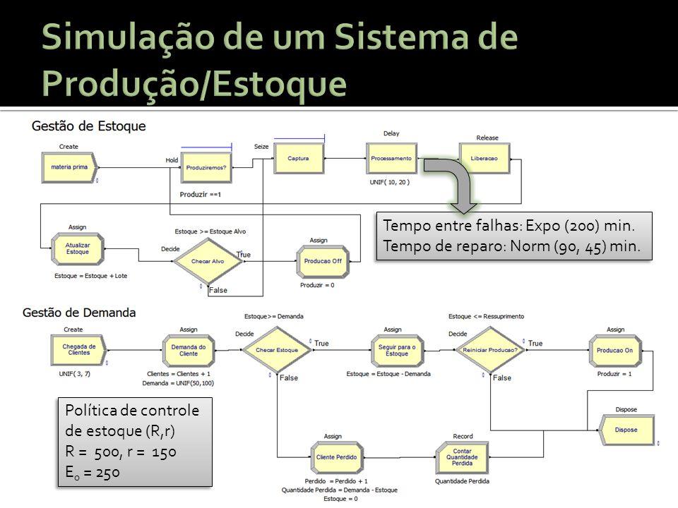 Simulação de um Sistema de Produção/Estoque