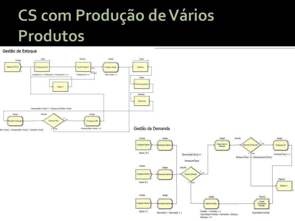 CS com Produção de Vários Produtos