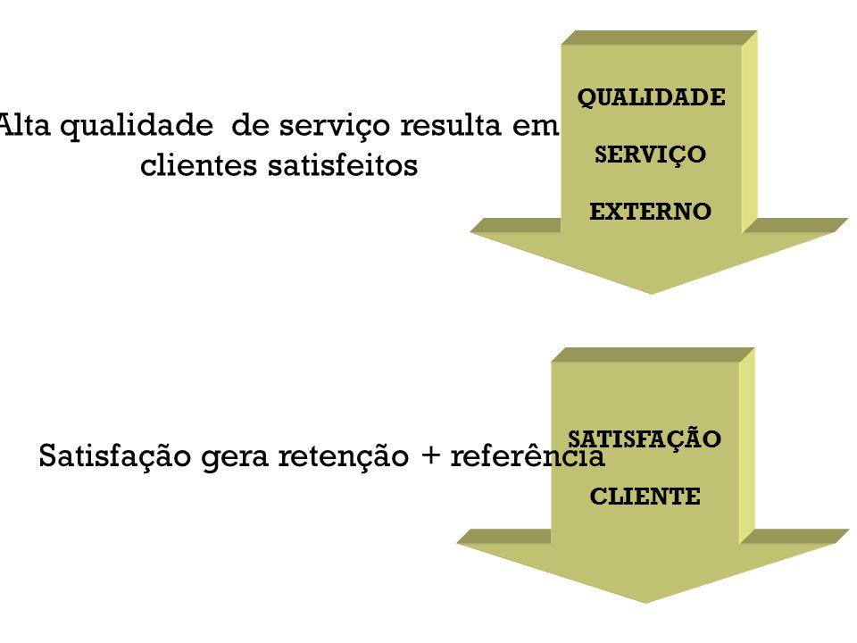 Alta qualidade de serviço resulta em