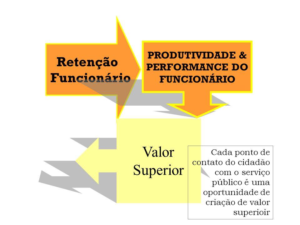 Valor Superior Retenção Funcionário PRODUTIVIDADE & PERFORMANCE DO