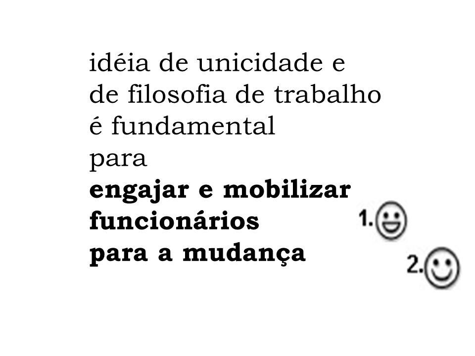 idéia de unicidade e de filosofia de trabalho é fundamental. para. engajar e mobilizar funcionários.