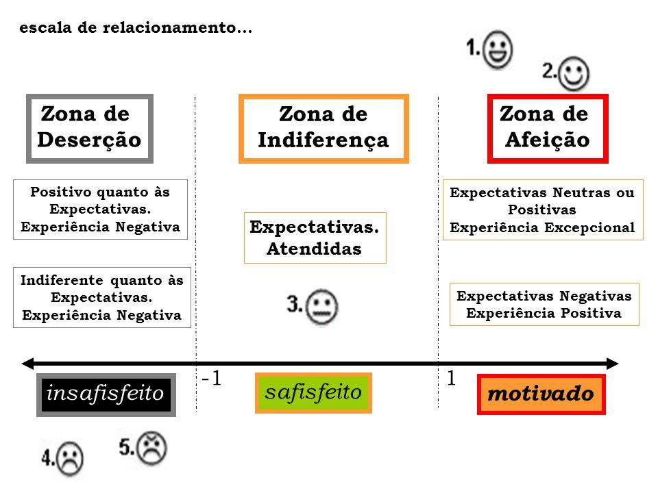Expectativas Neutras ou Experiência Excepcional Expectativas Negativas