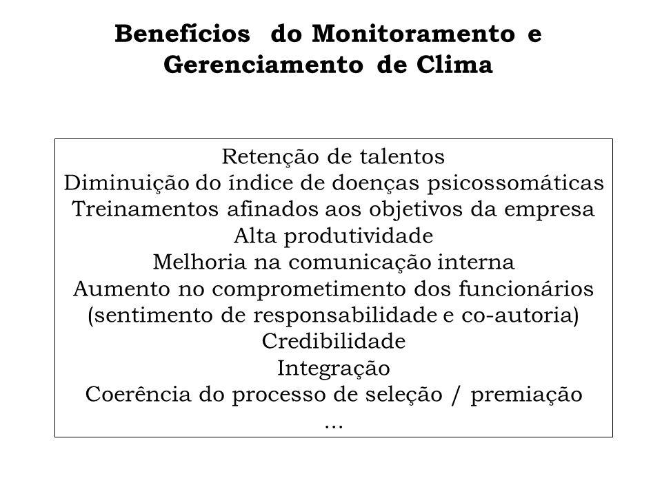 Benefícios do Monitoramento e Gerenciamento de Clima