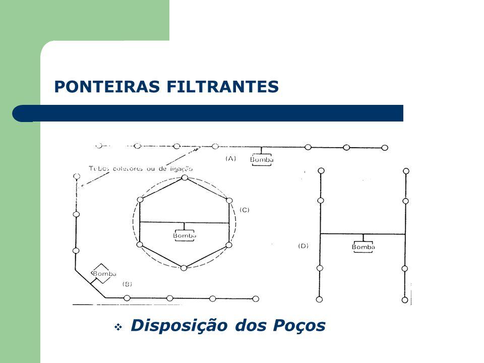 PONTEIRAS FILTRANTES Disposição dos Poços