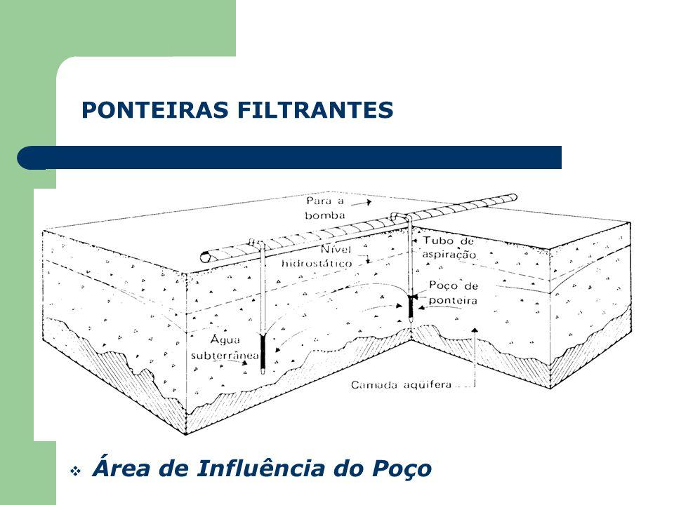 Área de Influência do Poço