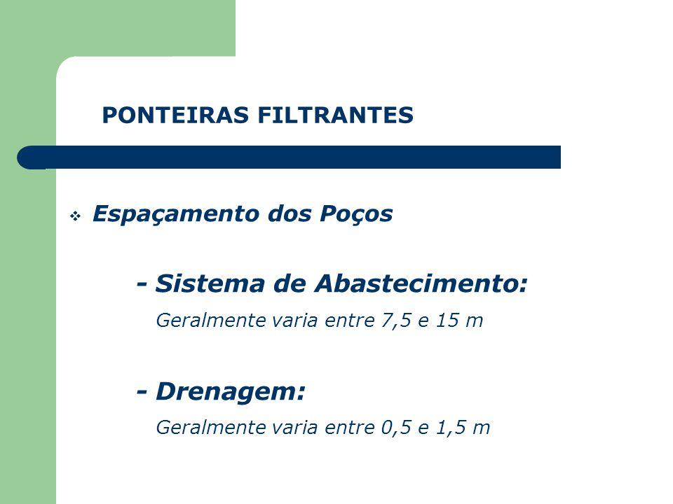Espaçamento dos Poços PONTEIRAS FILTRANTES