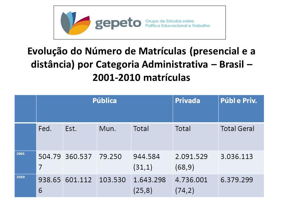 Evolução do Número de Matrículas (presencial e a distância) por Categoria Administrativa – Brasil – 2001‐2010 matrículas