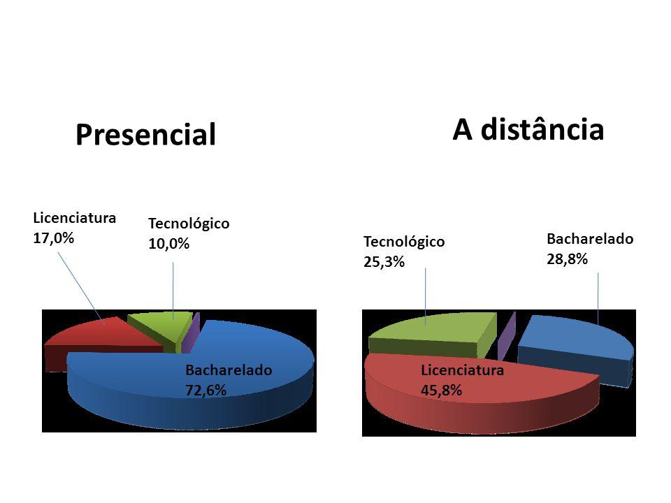 A distância Presencial Licenciatura 17,0% Tecnológico 10,0%