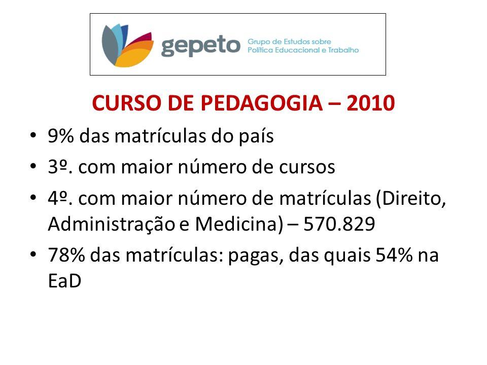 CURSO DE PEDAGOGIA – 2010 9% das matrículas do país