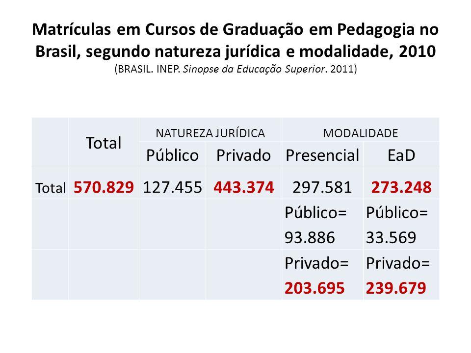 Total Público Privado Presencial EaD 570.829 127.455 443.374 297.581