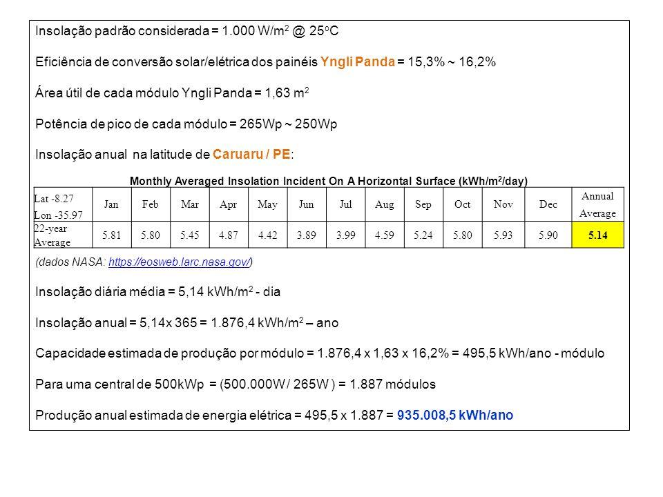 Insolação padrão considerada = 1.000 W/m2 @ 25oC