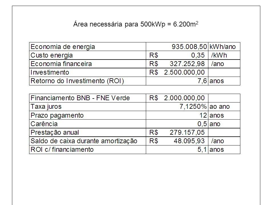 Área necessária para 500kWp = 6.200m2