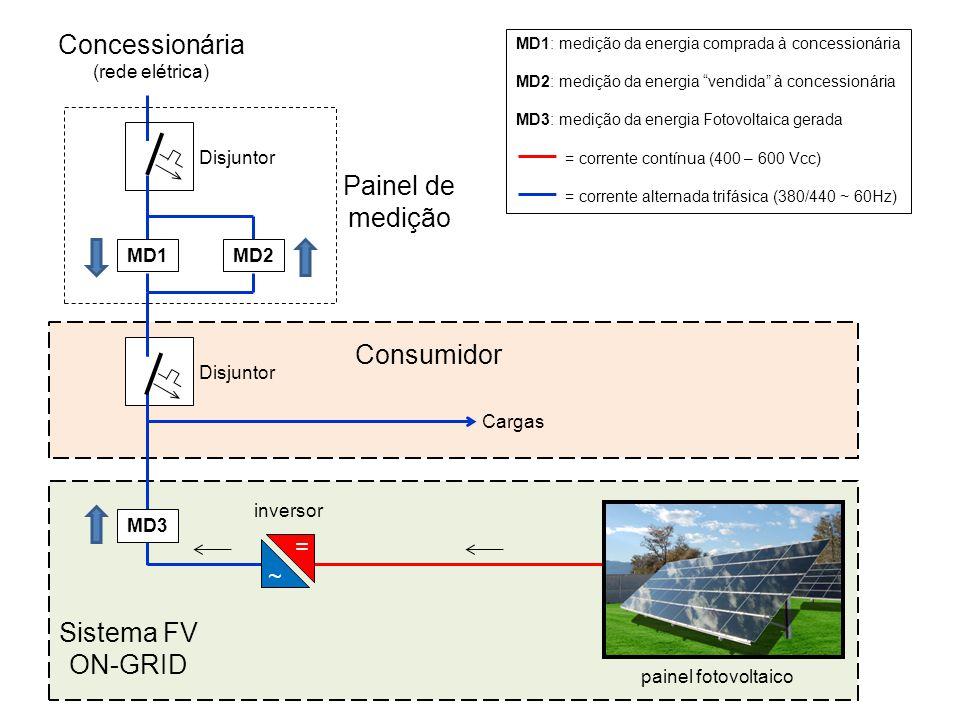 Concessionária Painel de medição Consumidor Sistema FV ON-GRID = ~