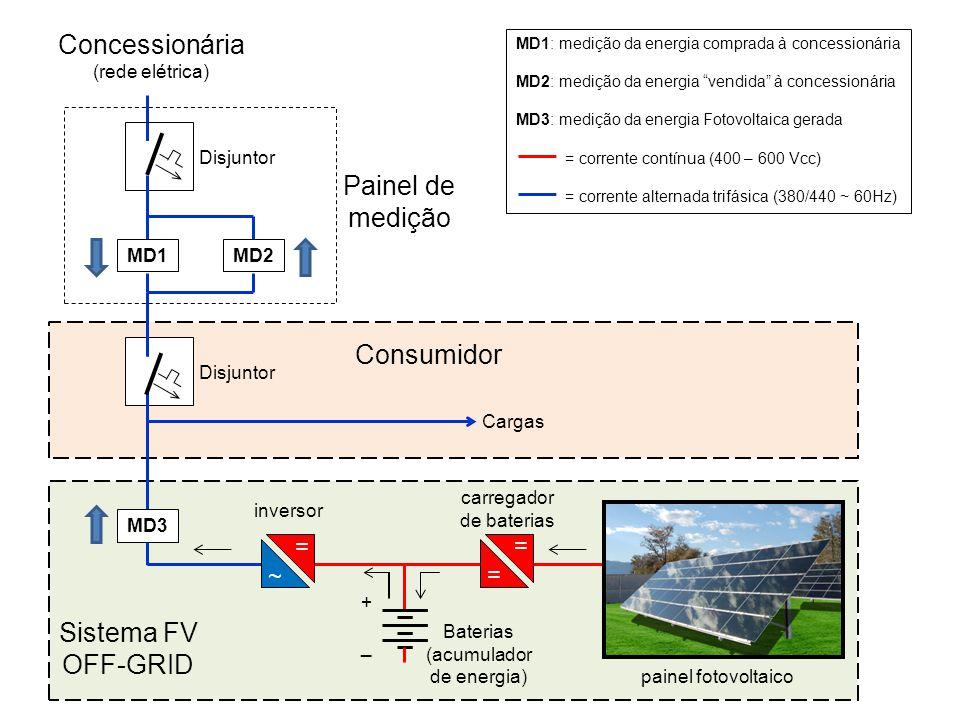 Concessionária Painel de medição Consumidor Sistema FV OFF-GRID = = ~