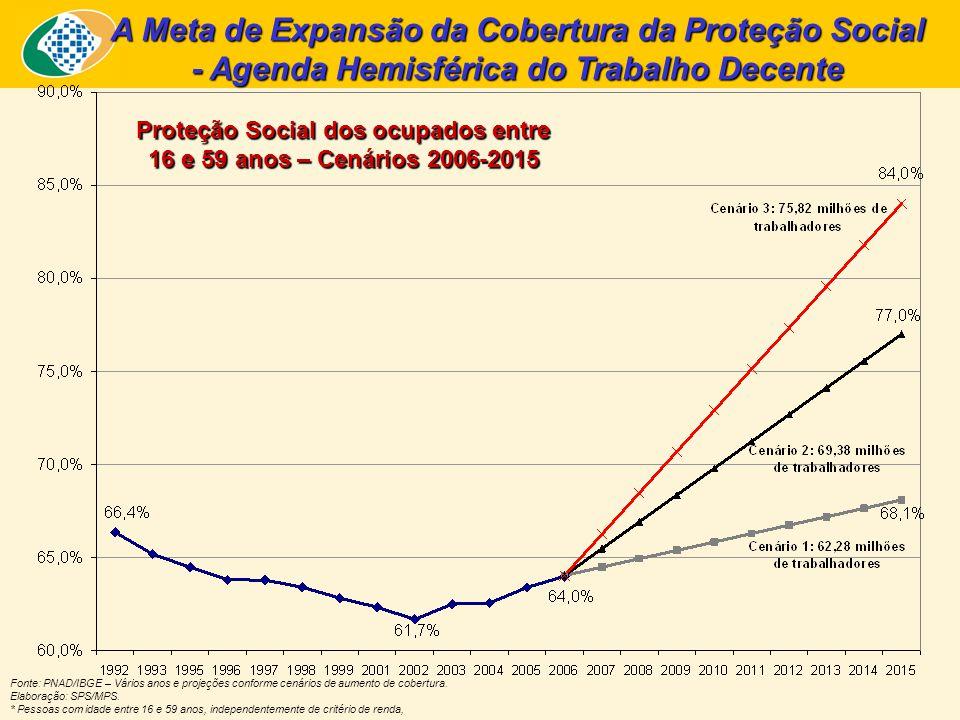 A Meta de Expansão da Cobertura da Proteção Social
