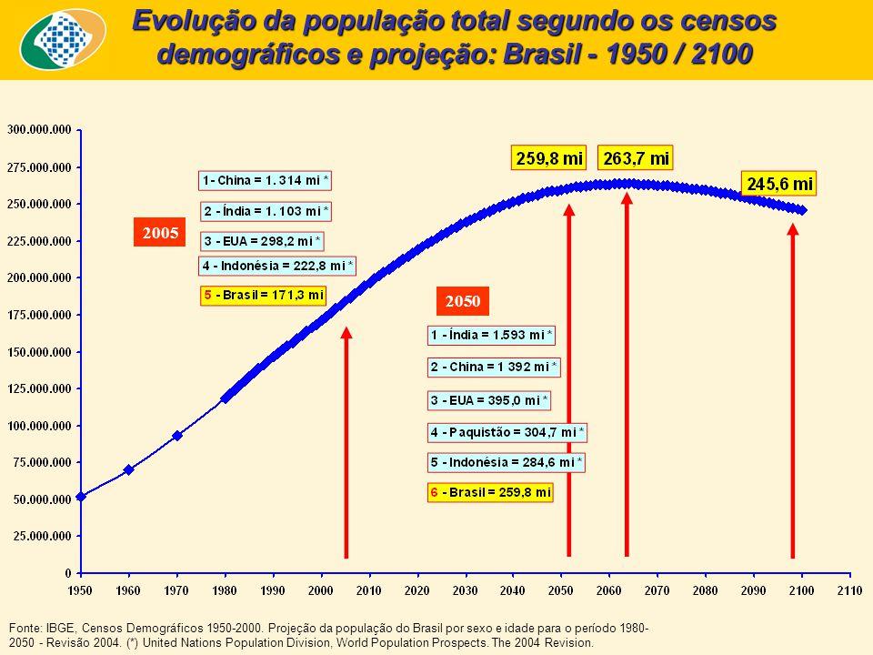 Evolução da população total segundo os censos demográficos e projeção: Brasil - 1950 / 2100