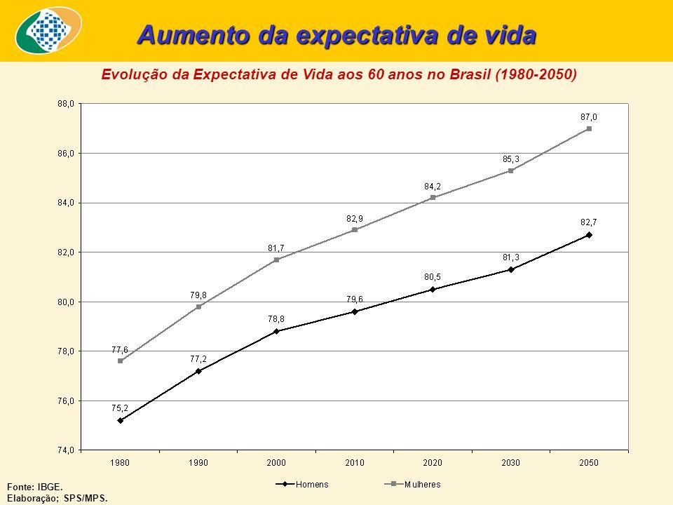 Aumento da expectativa de vida