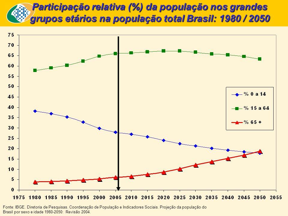 Participação relativa (%) da população nos grandes grupos etários na população total Brasil: 1980 / 2050