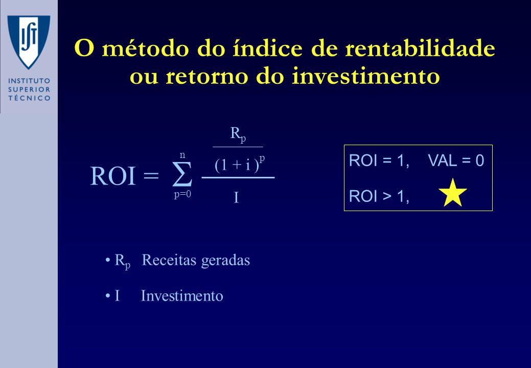 O método do índice de rentabilidade ou retorno do investimento