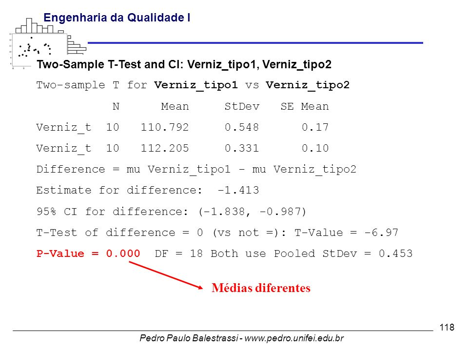 Médias diferentes Two-Sample T-Test and CI: Verniz_tipo1, Verniz_tipo2