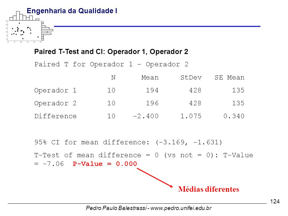Médias diferentes Paired T-Test and CI: Operador 1, Operador 2