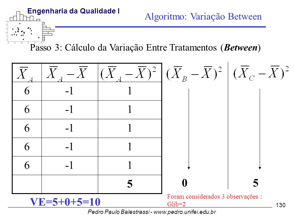 6 -1 1 5 5 VE=5+0+5=10 Algoritmo: Variação Between