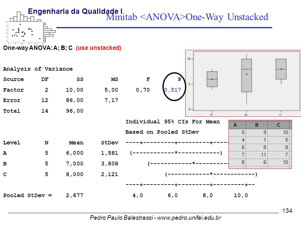 Minitab <ANOVA>One-Way Unstacked