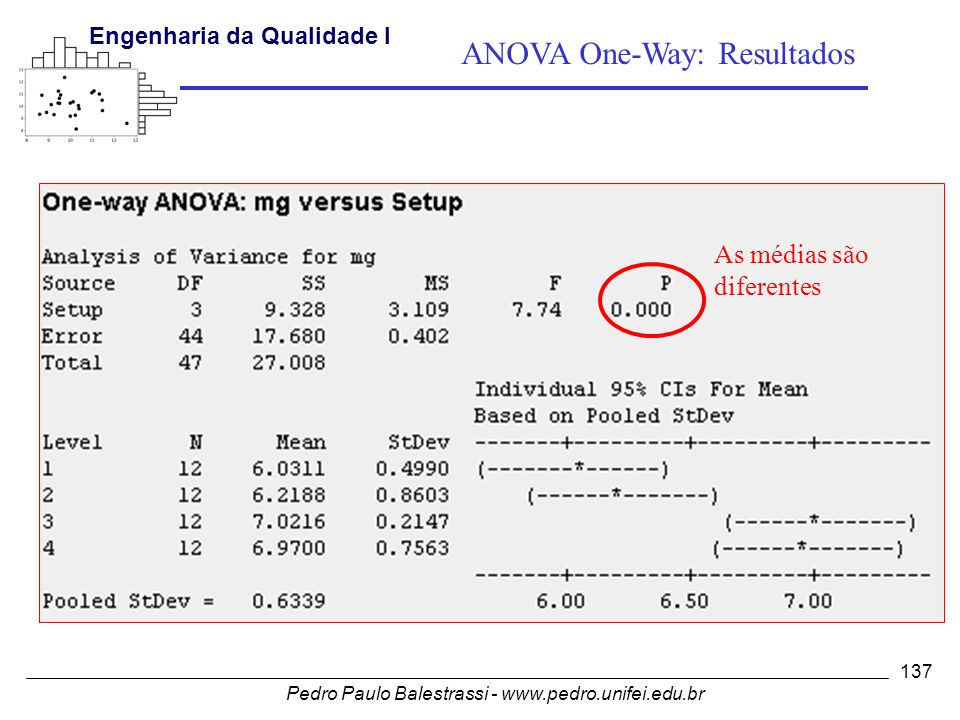 ANOVA One-Way: Resultados