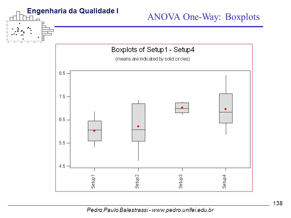 ANOVA One-Way: Boxplots