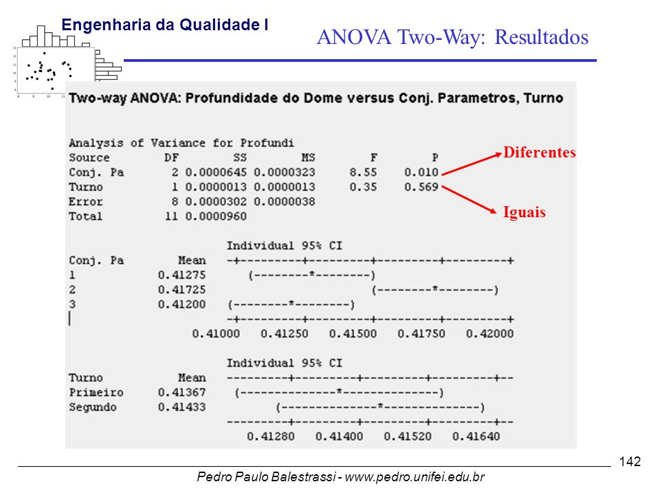 ANOVA Two-Way: Resultados