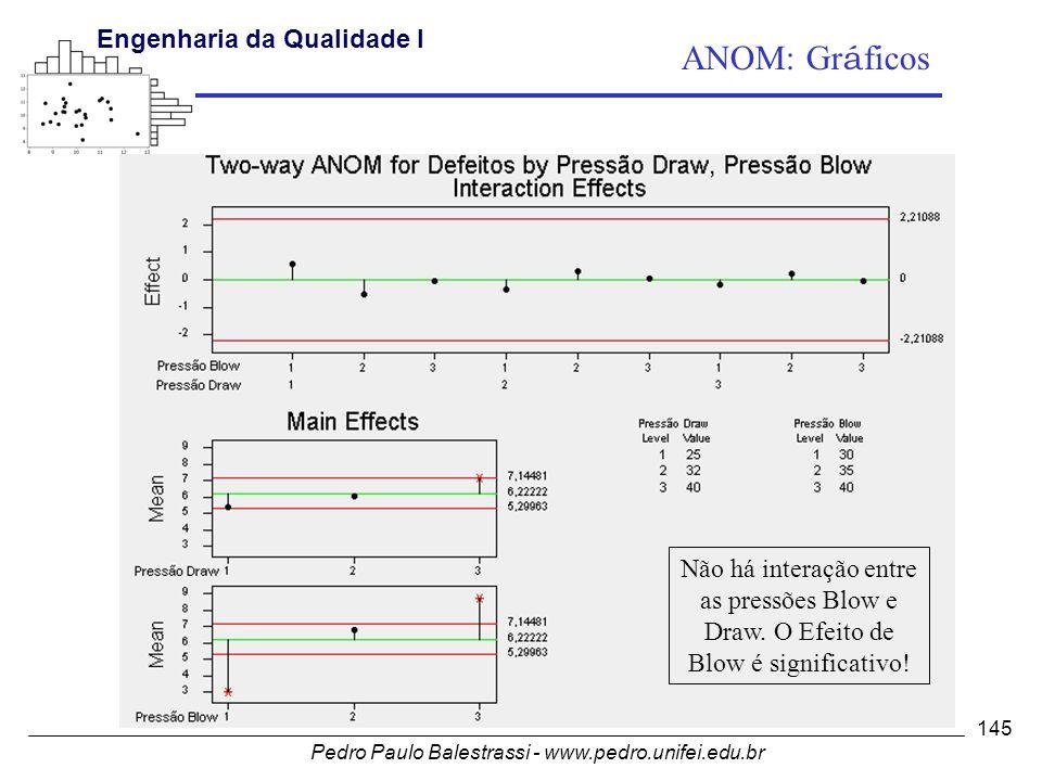 ANOM: Gráficos Não há interação entre as pressões Blow e Draw. O Efeito de Blow é significativo!
