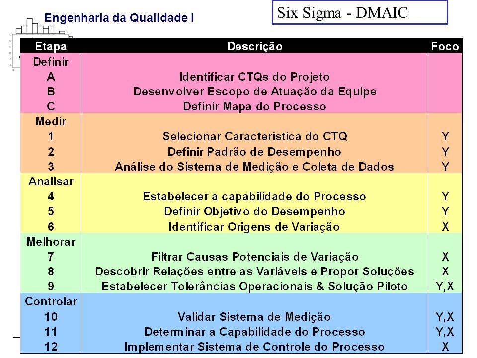 Six Sigma - DMAIC