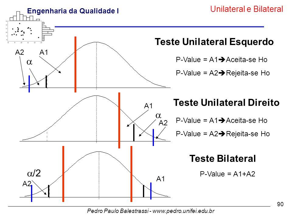 Teste Unilateral Esquerdo Teste Unilateral Direito