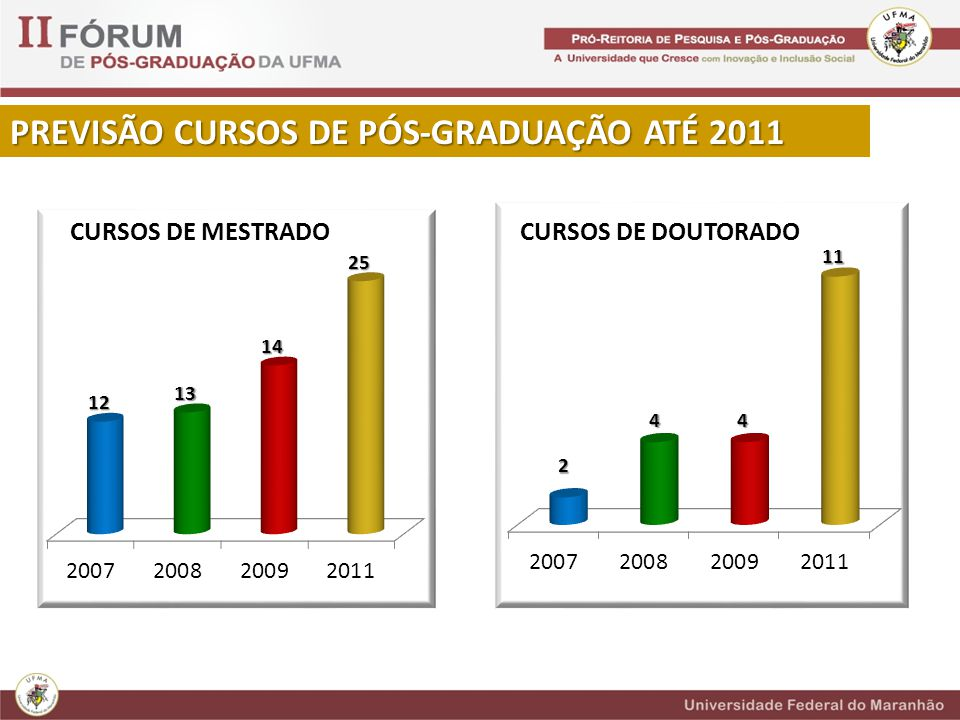 PREVISÃO CURSOS DE PÓS-GRADUAÇÃO ATÉ 2011